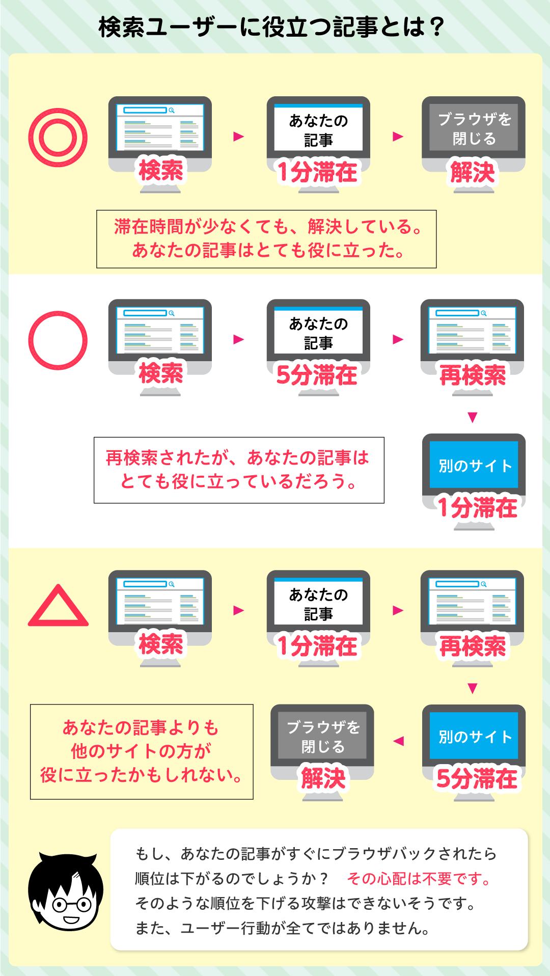 検索ユーザーに役立つ記事とは?