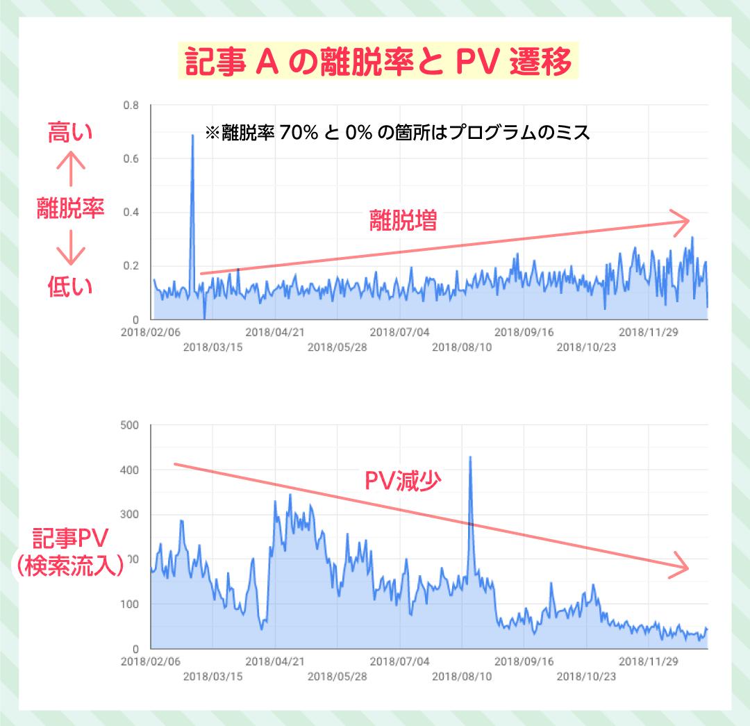 記事Aの離脱率とPV遷移