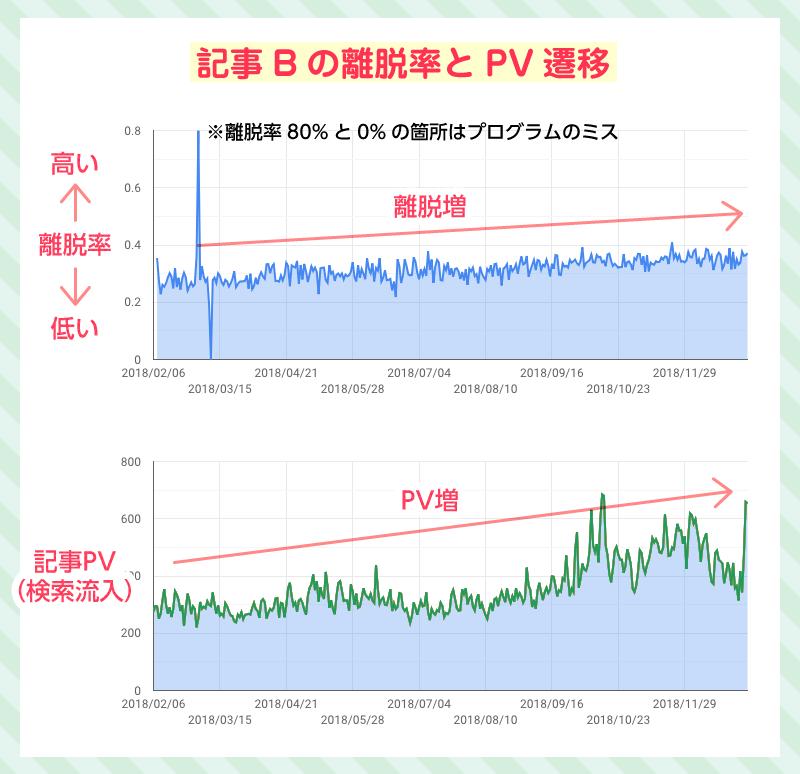 記事Bの離脱率とPV遷移