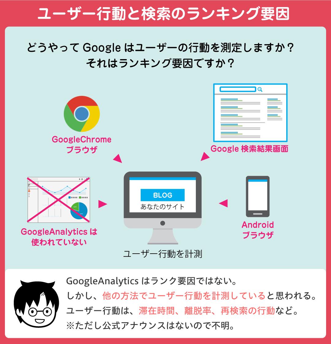 ユーザー行動と検索のランキング要因