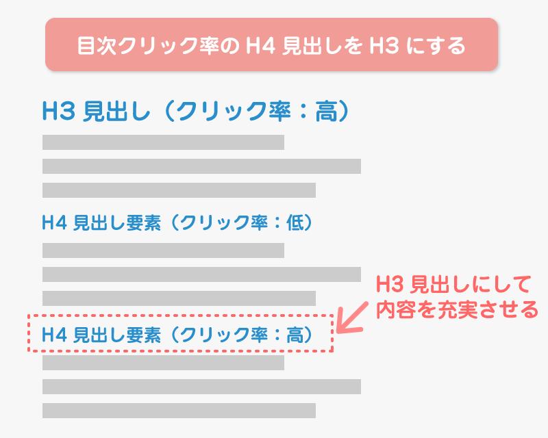 目次クリック率のH4見出しをH3にする