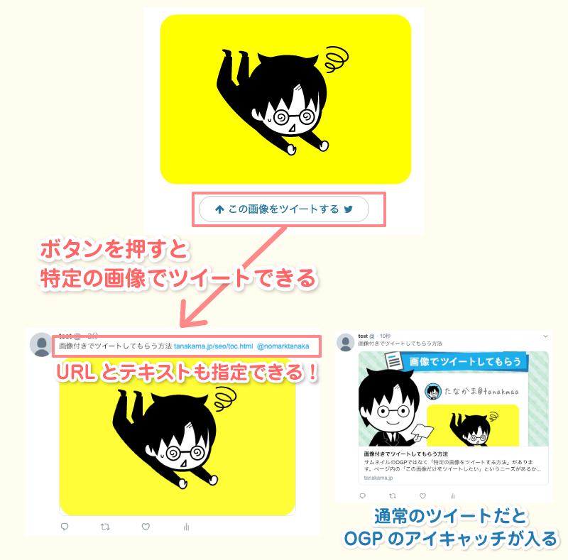ボタンを押すと特定の画像でツイートできる