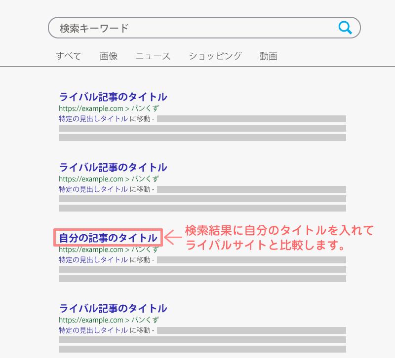 検索結果に自分のタイトルを入れてライバルサイトと比較します。
